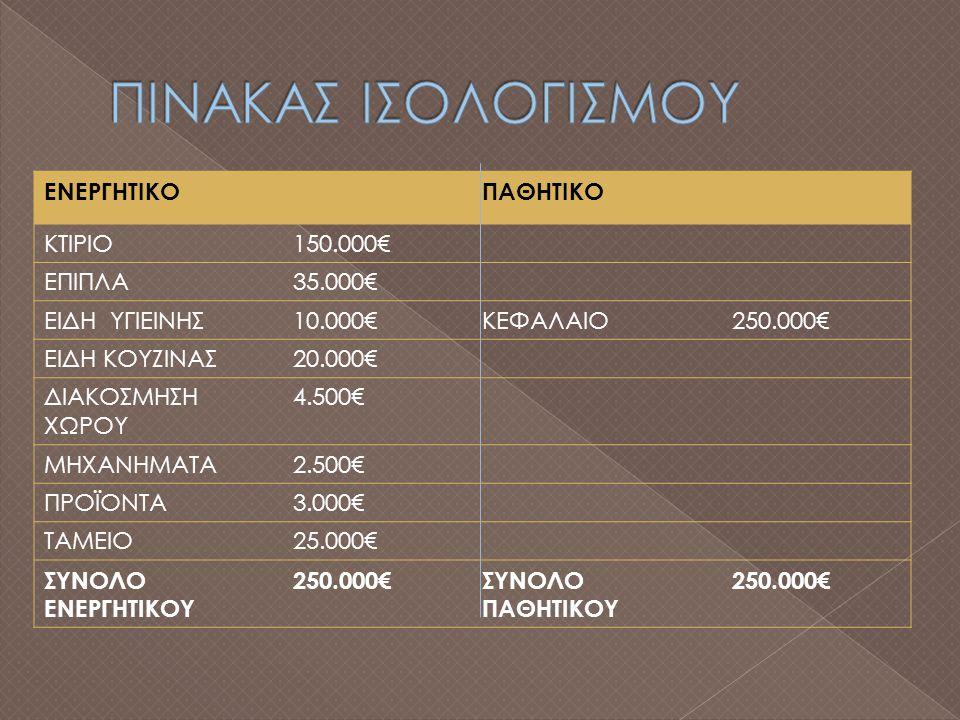 ΕΝΕΡΓΗΤΙΚΟΠΑΘΗΤΙΚΟ ΚΤΙΡΙΟ150.000€ ΕΠΙΠΛΑ35.000€ ΕΙΔΗ ΥΓΙΕΙΝΗΣ10.000€ΚΕΦΑΛΑΙΟ250.000€ ΕΙΔΗ ΚΟΥΖΙΝΑΣ20.000€ ΔΙΑΚΟΣΜΗΣΗ ΧΩΡΟΥ 4.500€ ΜΗΧΑΝΗΜΑΤΑ2.500€ ΠΡΟΪΟΝΤΑ3.000€ ΤΑΜΕΙΟ25.000€ ΣΥΝΟΛΟ ΕΝΕΡΓΗΤΙΚΟΥ 250.000€ΣΥΝΟΛΟ ΠΑΘΗΤΙΚΟΥ 250.000€