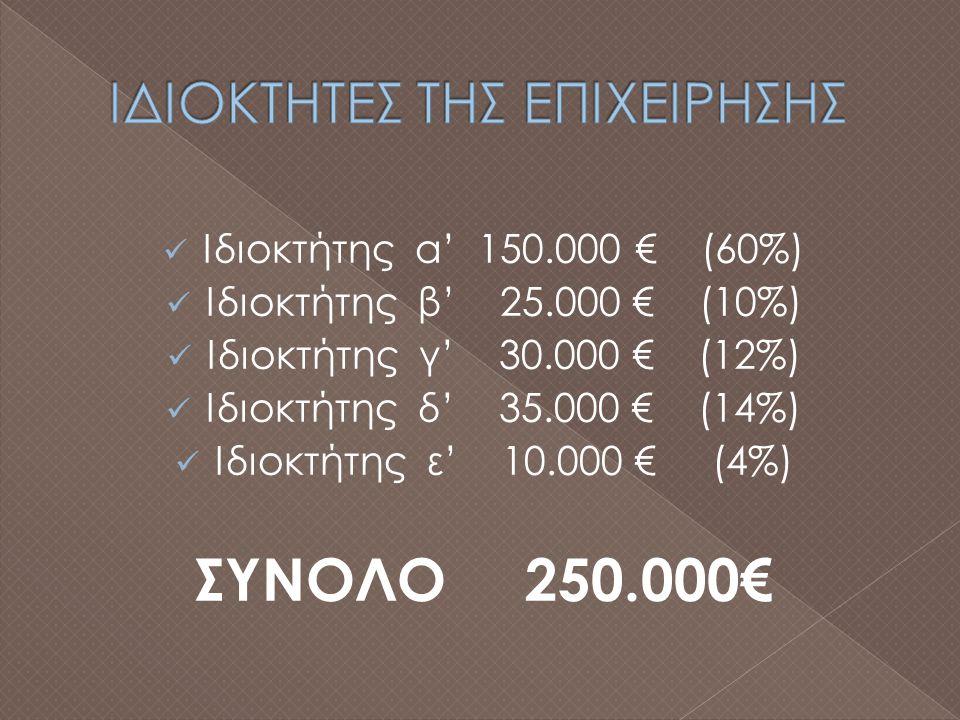 Ιδιοκτήτης α' 150.000 € (60%) Ιδιοκτήτης β' 25.000 € (10%) Ιδιοκτήτης γ' 30.000 € (12%) Ιδιοκτήτης δ' 35.000 € (14%) Ιδιοκτήτης ε' 10.000 € (4%) ΣΥΝΟΛΟ 250.000€