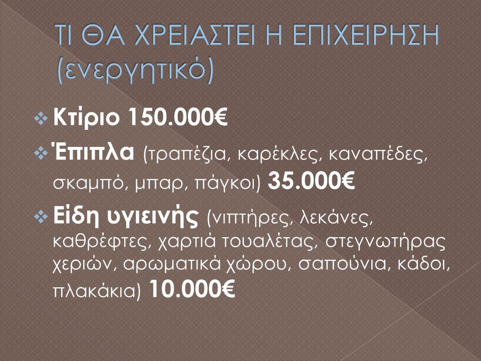  Κτίριο 150.000€  Έπιπλα (τραπέζια, καρέκλες, καναπέδες, σκαμπό, μπαρ, πάγκοι) 35.000€  Είδη υγιεινής (νιπτήρες, λεκάνες, καθρέφτες, χαρτιά τουαλέτας, στεγνωτήρας χεριών, αρωματικά χώρου, σαπούνια, κάδοι, πλακάκια) 10.000€