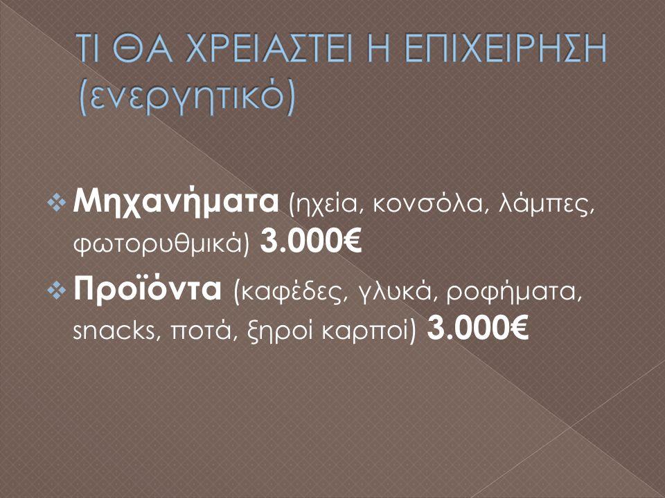  Μισθοί εργαζομένων 15.000€  Θέρμανση-Ψύξη 2.000€  Έξοδα διαφήμισης 1.000€