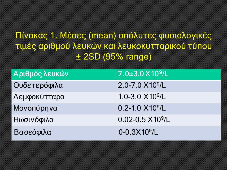 Πίνακας 1. Μέσες (mean) απόλυτες φυσιολογικές τιμές αριθμού λευκών και λευκοκυτταρικού τύπου ± 2SD (95% range) Αριθμός λευκών7.0±3.0 Χ10 9 /L Ουδετερό