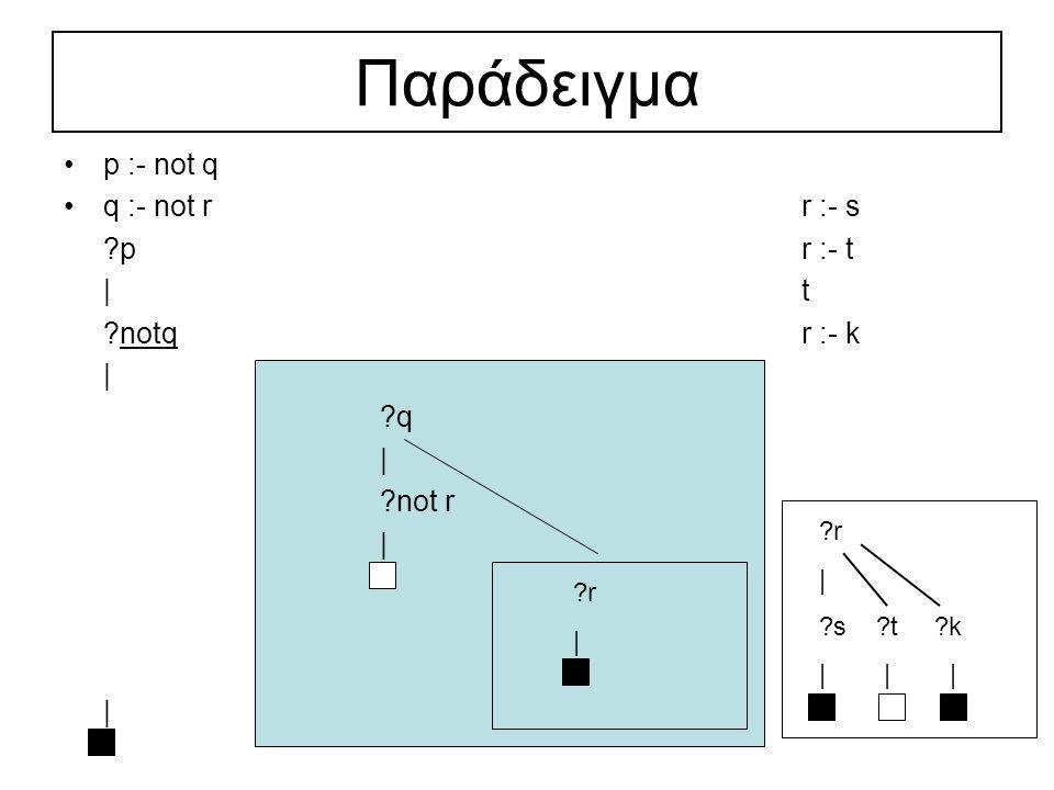Σχόλια Προσοχή στη χρήση της ΑΣΑ not p – Αυτό δεν σημαίνει ότι το p είναι «ψευδές» αλλά ότι το πρόγραμμα δεν μπορεί να αποδείξει το p.
