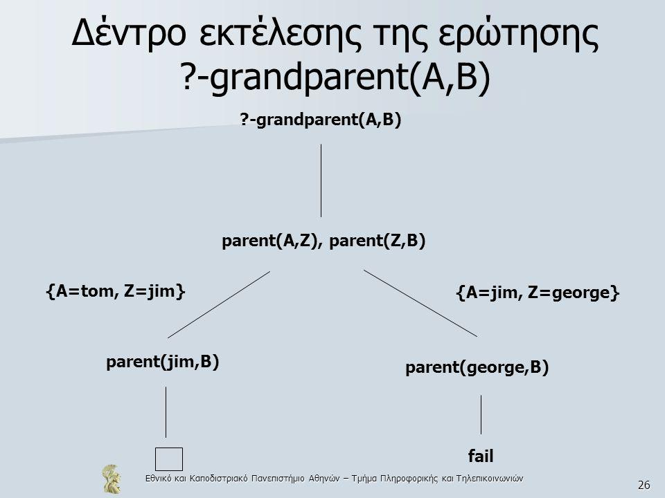 Εθνικό και Καποδιστριακό Πανεπιστήμιο Αθηνών – Τμήμα Πληροφορικής και Τηλεπικοινωνιών 26 Δέντρο εκτέλεσης της ερώτησης ?-grandparent(A,B) ?-grandparent(A,B) parent(A,Z), parent(Z,B) parent(jim,B) parent(george,B) fail {A=jim, Z=george} {A=tom, Z=jim}