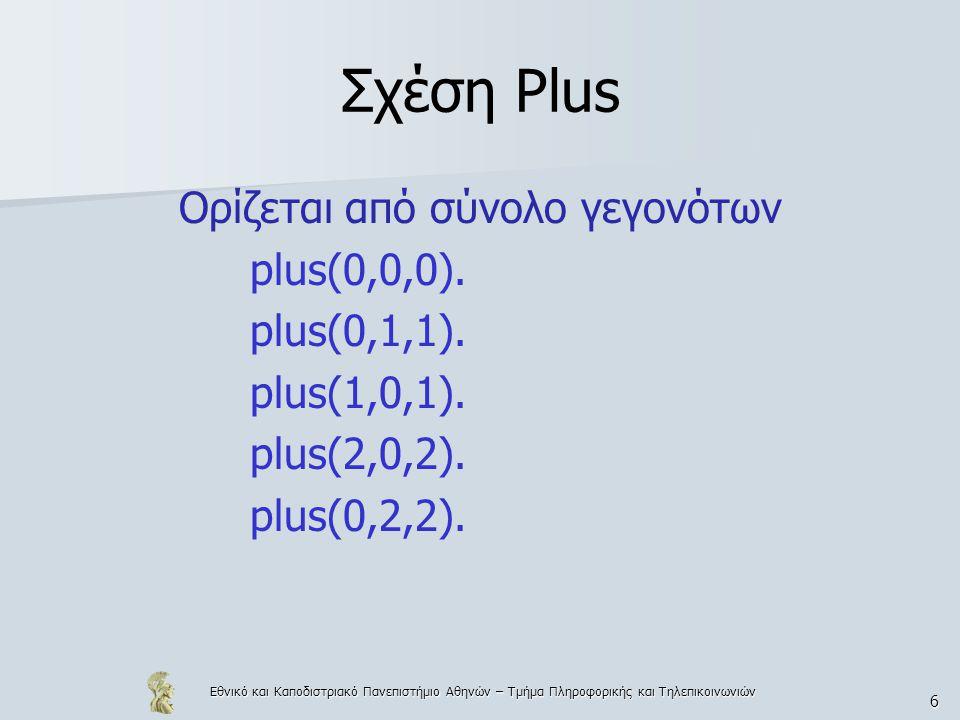 Εθνικό και Καποδιστριακό Πανεπιστήμιο Αθηνών – Τμήμα Πληροφορικής και Τηλεπικοινωνιών 57 Παράδειγμα 7.5 Η ερώτηση ?-8 is 5+3 επιτυγχάνει Ενώ η ερώτηση ?-5+3 is 8 αποτυγχάνει Διότι η Prolog βλέπει το αριστερό μέλος της σαν τον όρο +(5,3) και δεν υπολογίζει την τιμή του.