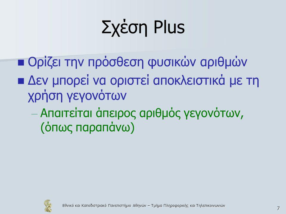 Εθνικό και Καποδιστριακό Πανεπιστήμιο Αθηνών – Τμήμα Πληροφορικής και Τηλεπικοινωνιών 38 Παράδειγμα 7.4 Συχνά στον προγραμματισμό σε Prolog χρησιμοποιούνται απλές σχέσεις, ήδη ορισμένες για να γραφούν πιο πολύπλοκα προγράμματα.
