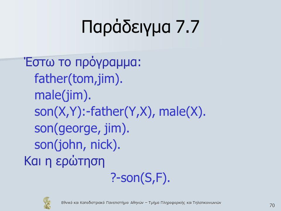 Εθνικό και Καποδιστριακό Πανεπιστήμιο Αθηνών – Τμήμα Πληροφορικής και Τηλεπικοινωνιών 70 Παράδειγμα 7.7 Έστω το πρόγραμμα: father(tom,jim).