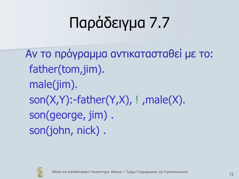 Εθνικό και Καποδιστριακό Πανεπιστήμιο Αθηνών – Τμήμα Πληροφορικής και Τηλεπικοινωνιών 72 Παράδειγμα 7.7 Αν το πρόγραμμα αντικατασταθεί με το: father(tom,jim).