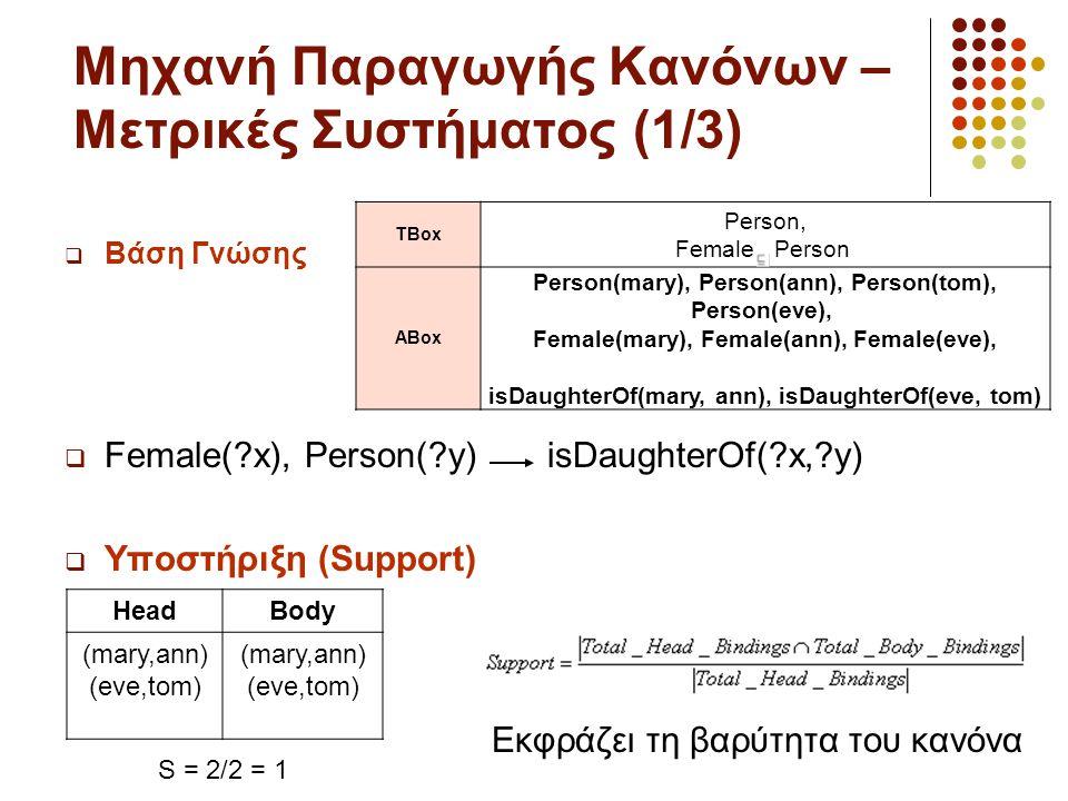 Μηχανή Παραγωγής Κανόνων – Μετρικές Συστήματος (1/3)  Βάση Γνώσης  Female(?x), Person(?y) isDaughterOf(?x,?y)  Υποστήριξη (Support) TBox Person, Female Person ABox Person(mary), Person(ann), Person(tom), Person(eve), Female(mary), Female(ann), Female(eve), isDaughterOf(mary, ann), isDaughterOf(eve, tom) HeadBody (mary,ann) (eve,tom) (mary,ann) (eve,tom) S = 2/2 = 1 Εκφράζει τη βαρύτητα του κανόνα