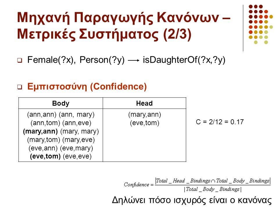 Μηχανή Παραγωγής Κανόνων – Μετρικές Συστήματος (2/3)  Female(?x), Person(?y) isDaughterOf(?x,?y)  Εμπιστοσύνη (Confidence) BodyHead (ann,ann) (ann, mary) (ann,tom) (ann,eve) (mary,ann) (mary, mary) (mary,tom) (mary,eve) (eve,ann) (eve,mary) (eve,tom) (eve,eve) (mary,ann) (eve,tom) Δηλώνει πόσο ισχυρός είναι ο κανόνας C = 2/12 = 0.17