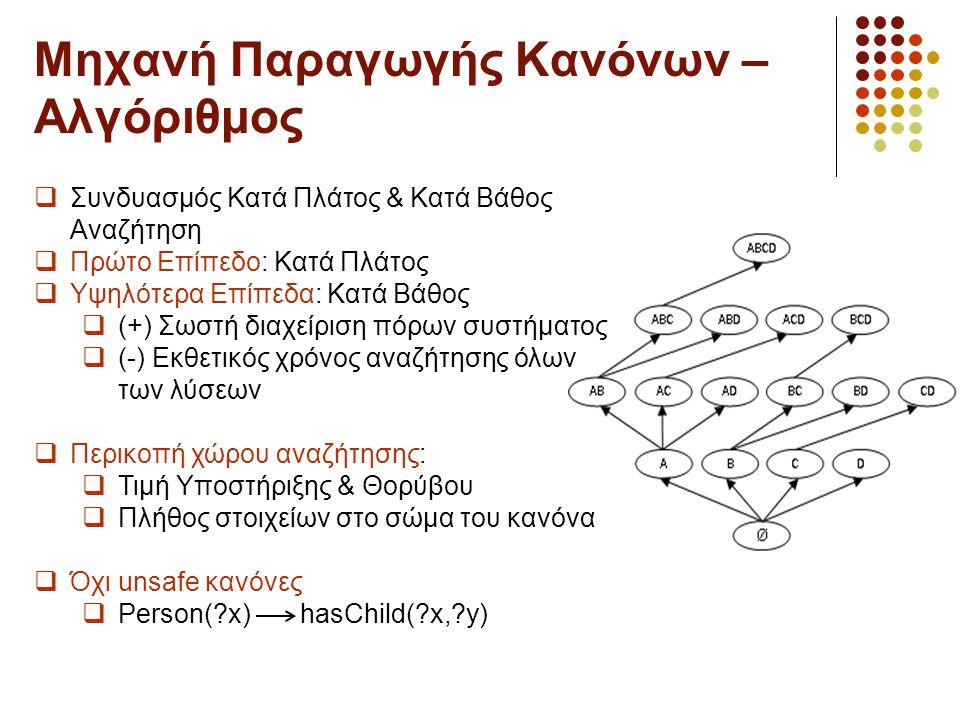 Μηχανή Παραγωγής Κανόνων – Αλγόριθμος  Συνδυασμός Κατά Πλάτος & Κατά Βάθος Αναζήτηση  Πρώτο Επίπεδο: Κατά Πλάτος  Υψηλότερα Επίπεδα: Κατά Βάθος  (