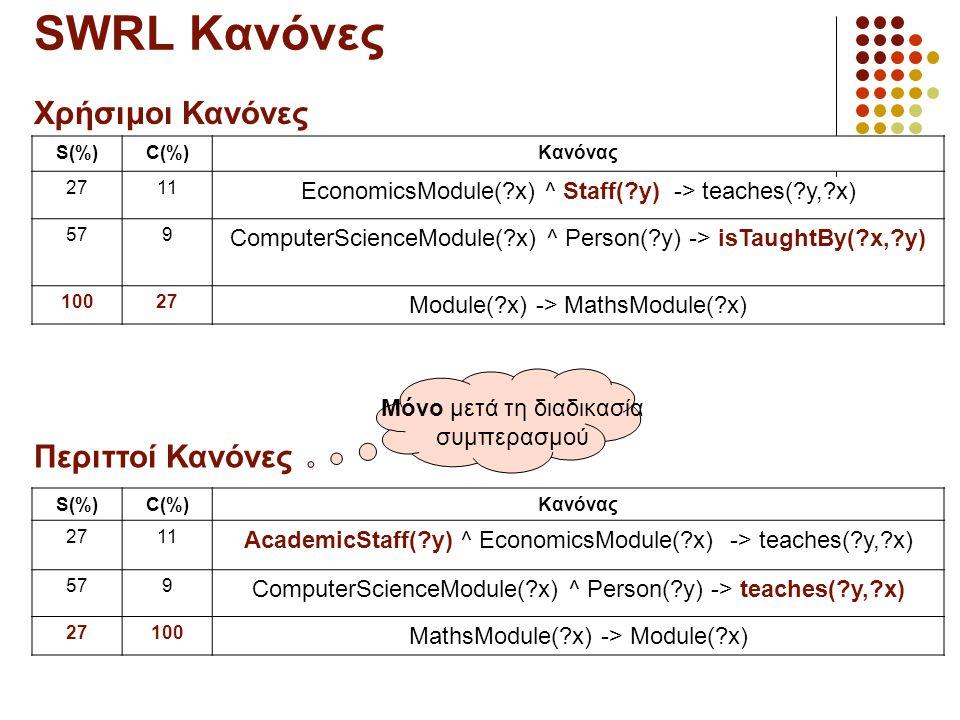 SWRL Κανόνες S(%)C(%)Κανόνας 2711 EconomicsModule(?x) ^ Staff(?y) -> teaches(?y,?x) 57579 ComputerScienceModule(?x) ^ Person(?y) -> isTaughtBy(?x,?y) 10027 Module(?x) -> MathsModule(?x) S(%)C(%)Κανόνας 2711 AcademicStaff(?y) ^ EconomicsModule(?x) -> teaches(?y,?x) 57579 ComputerScienceModule(?x) ^ Person(?y) -> teaches(?y,?x) 27100 MathsModule(?x) -> Module(?x) Περιττοί Κανόνες Μόνο μετά τη διαδικασία συμπερασμού Χρήσιμοι Κανόνες