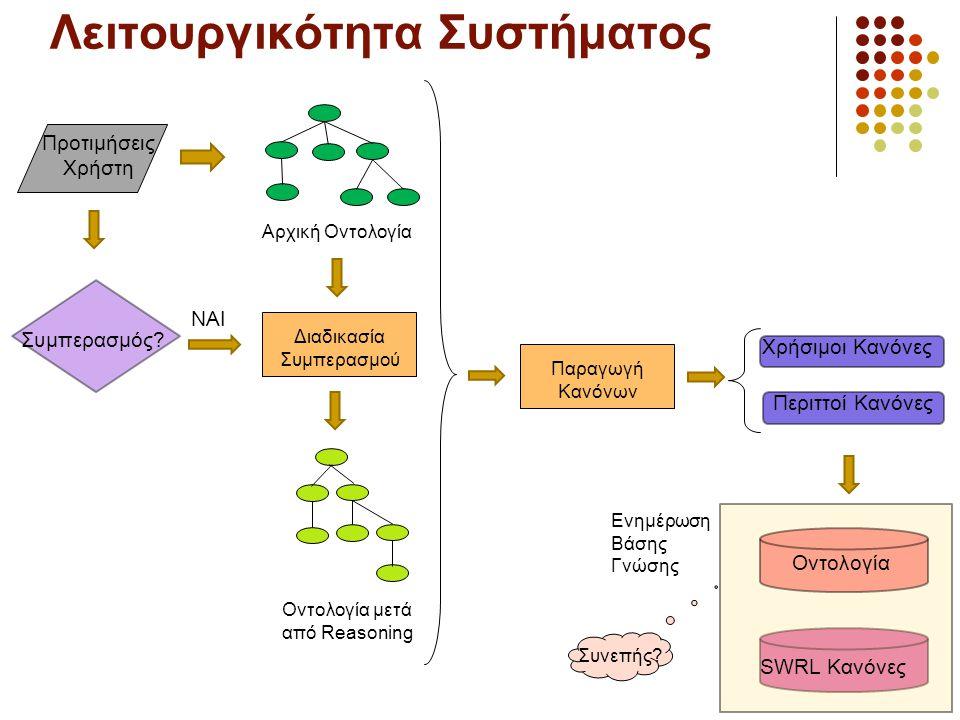 Λειτουργικότητα Συστήματος Χρήσιμοι Κανόνες Περιττοί Κανόνες Οντολογία SWRL Κανόνες Ενημέρωση Βάσης Γνώσης Συμπερασμός? Αρχική Οντολογία Οντολογία μετ
