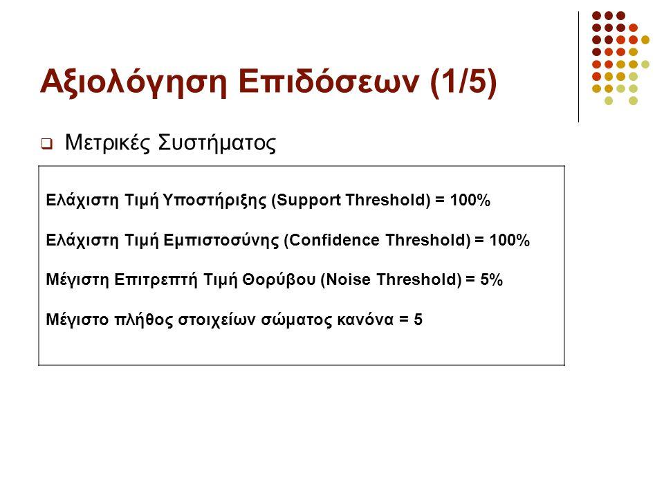 Αξιολόγηση Επιδόσεων (1/5)  Μετρικές Συστήματος Ελάχιστη Τιμή Υποστήριξης (Support Threshold) = 100% Ελάχιστη Τιμή Εμπιστοσύνης (Confidence Threshold) = 100% Μέγιστη Επιτρεπτή Τιμή Θορύβου (Noise Threshold) = 5% Μέγιστο πλήθος στοιχείων σώματος κανόνα = 5
