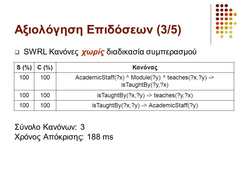 Αξιολόγηση Επιδόσεων (3/5)  SWRL Κανόνες χωρίς διαδικασία συμπερασμού S (%)C (%)Κανόνας 100 AcademicStaff(?x) ^ Module(?y) ^ teaches(?x,?y) -> isTaughtBy(?y,?x) 100 isTaughtBy(?x,?y) -> teaches(?y,?x) 100 isTaughtBy(?x,?y) -> AcademicStaff(?y) Σύνολο Κανόνων: 3 Χρόνος Απόκρισης: 188 ms