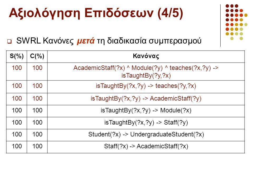 Αξιολόγηση Επιδόσεων (4/5)  SWRL Κανόνες μετά τη διαδικασία συμπερασμού S(%)C(%)Κανόνας 100 AcademicStaff(?x) ^ Module(?y) ^ teaches(?x,?y) -> isTaughtBy(?y,?x) 100 isTaughtBy(?x,?y) -> teaches(?y,?x) 100 isTaughtBy(?x,?y) -> AcademicStaff(?y) 100 isTaughtBy(?x,?y) -> Module(?x) 100 isTaughtBy(?x,?y) -> Staff(?y) 100 Student(?x) -> UndergraduateStudent(?x) 100 Staff(?x) -> AcademicStaff(?x)