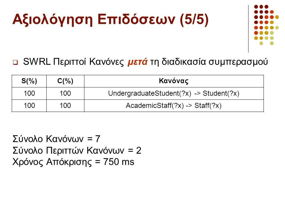 Αξιολόγηση Επιδόσεων (5/5)  SWRL Περιττοί Κανόνες μετά τη διαδικασία συμπερασμού S(%)C(%)Κανόνας 100 UndergraduateStudent(?x) -> Student(?x) 100 AcademicStaff(?x) -> Staff(?x) Σύνολο Κανόνων = 7 Σύνολο Περιττών Κανόνων = 2 Χρόνος Απόκρισης = 750 ms