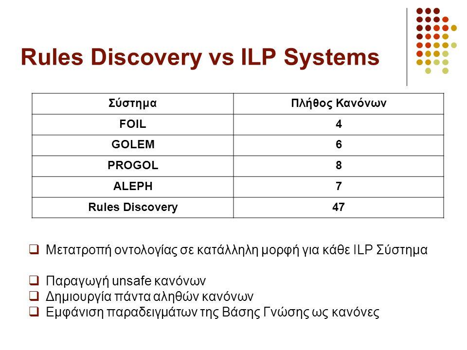 Rules Discovery vs ILP Systems ΣύστημαΠλήθος Κανόνων FOIL4 GOLEM6 PROGOL8 ALEPH7 Rules Discovery47  Μετατροπή οντολογίας σε κατάλληλη μορφή για κάθε ILP Σύστημα  Παραγωγή unsafe κανόνων  Δημιουργία πάντα αληθών κανόνων  Εμφάνιση παραδειγμάτων της Βάσης Γνώσης ως κανόνες