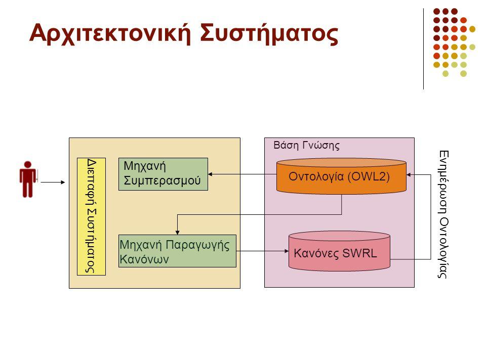 Αρχιτεκτονική Συστήματος Μηχανή Συμπερασμού Μηχανή Παραγωγής Κανόνων Οντολογία (OWL2) Κανόνες SWRL Διεπαφή Συστήματος Ενημέρωση Οντολογίας Βάση Γνώσης