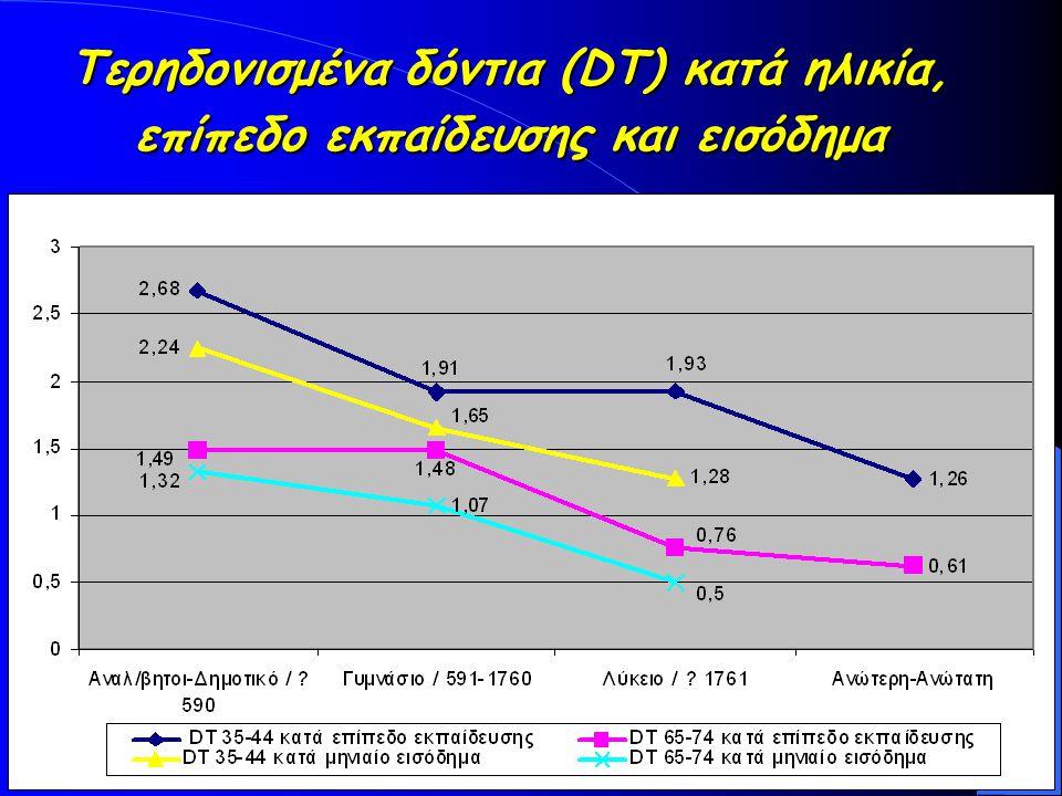 Τερηδονισμένα δόντια (DT) κατά ηλικία, επίπεδο εκπαίδευσης και εισόδημα