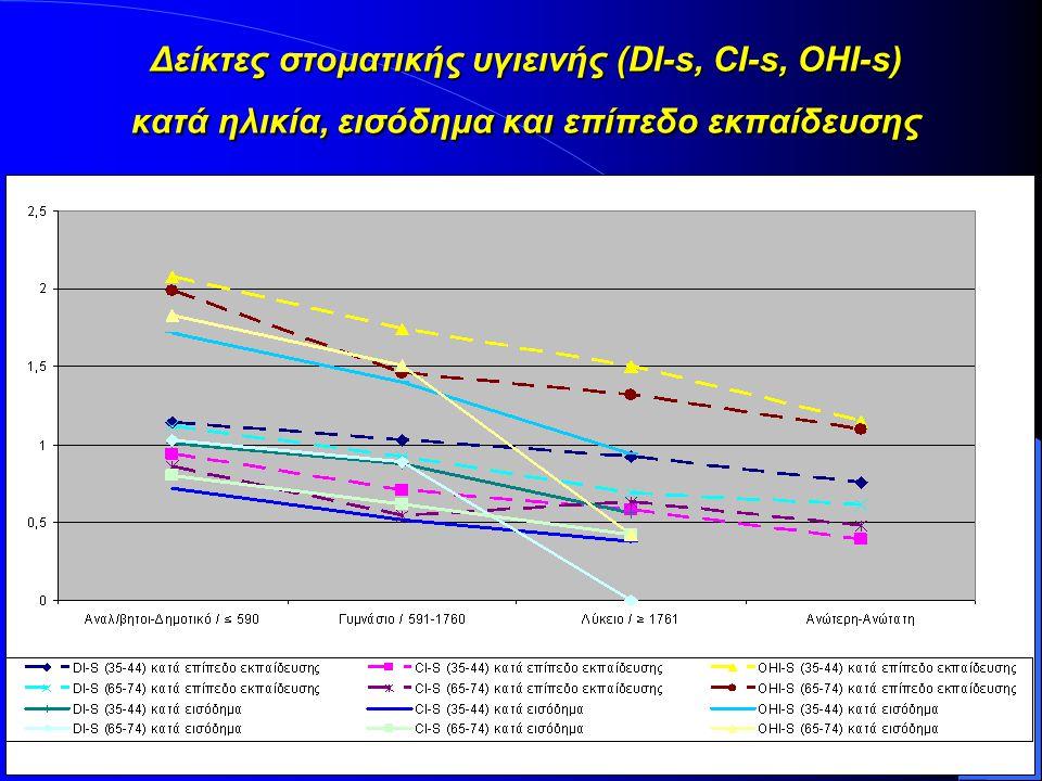 Δείκτες στοματικής υγιεινής (DI-s, CI-s, OHI-s) κατά ηλικία, εισόδημα και επίπεδο εκπαίδευσης