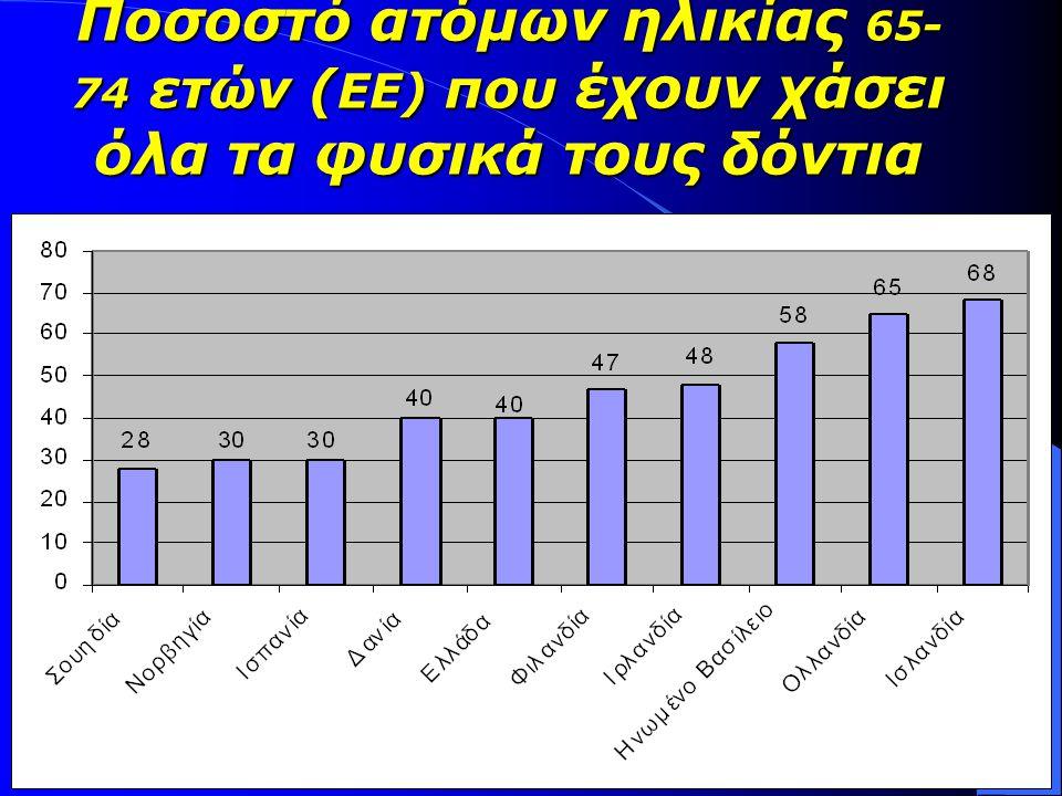 Ποσοστό ατόμων ηλικίας 65- 74 ετών ( ΕΕ) που έχουν χάσει όλα τα φυσικά τους δόντια