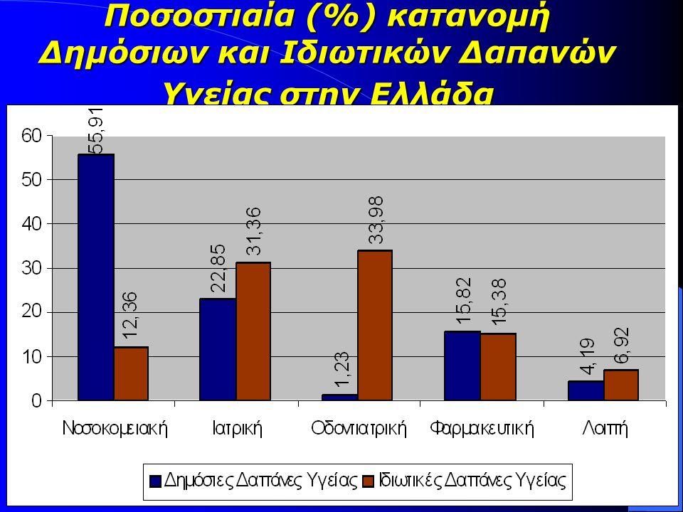 Ποσοστιαία (%) κατανομή Δημόσιων και Ιδιωτικών Δαπανών Υγείας στην Ελλάδα