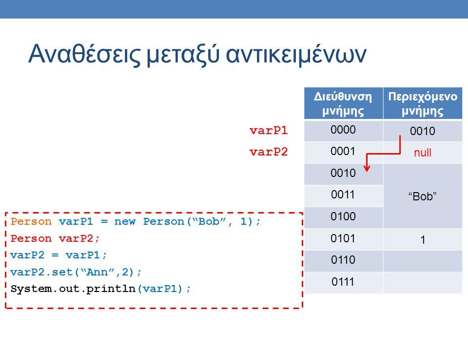 Αναθέσεις μεταξύ αντικειμένων Person varP1 = new Person( Bob , 1); Person varP2; varP2 = varP1; varP2.set( Ann ,2); System.out.println(varP1); Διεύθυνση μνήμης Περιεχόμενο μνήμης 0000 0010 0001 null 0010 Bob 0011 0100 0101 1 0110 0111 varP1 varP2