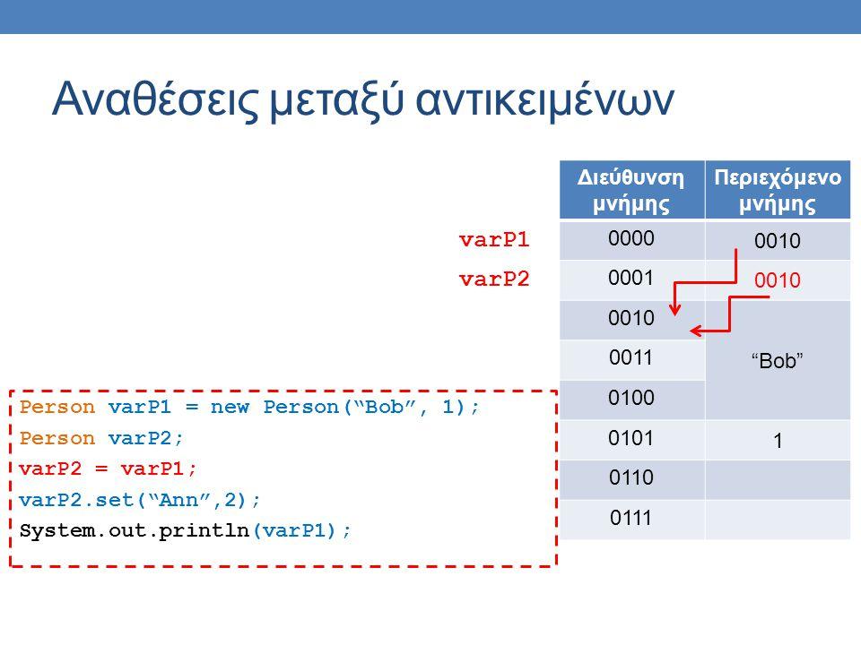 Αναθέσεις μεταξύ αντικειμένων Person varP1 = new Person( Bob , 1); Person varP2; varP2 = varP1; varP2.set( Ann ,2); System.out.println(varP1); Διεύθυνση μνήμης Περιεχόμενο μνήμης 0000 0010 0001 0010 Bob 0011 0100 0101 1 0110 0111 varP1 varP2