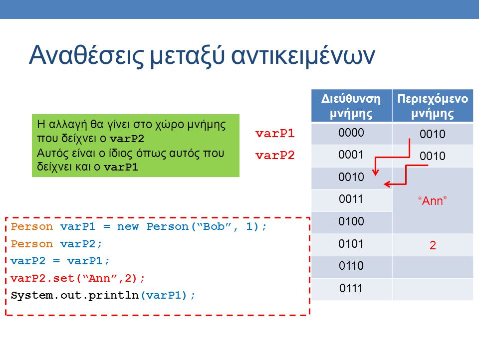 Αναθέσεις μεταξύ αντικειμένων Person varP1 = new Person( Bob , 1); Person varP2; varP2 = varP1; varP2.set( Ann ,2); System.out.println(varP1); Διεύθυνση μνήμης Περιεχόμενο μνήμης 0000 0010 0001 0010 Ann 0011 0100 0101 2 0110 0111 varP1 varP2 Η αλλαγή θα γίνει στο χώρο μνήμης που δείχνει ο varP2 Αυτός είναι ο ίδιος όπως αυτός που δείχνει και ο varP1