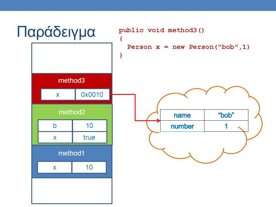 Παράδειγμα public void method3() { Person x = new Person( bob ,1) } method1 x10 method2 xtrue b10 method3 x0x0010