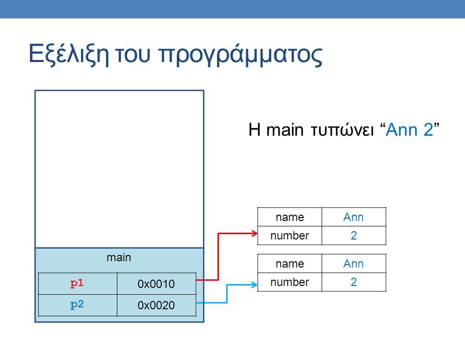 main Εξέλιξη του προγράμματος p1p1 0x0010 p2 0x0020 nameAnn number2 nameAnn number2 H main τυπώνει Ann 2