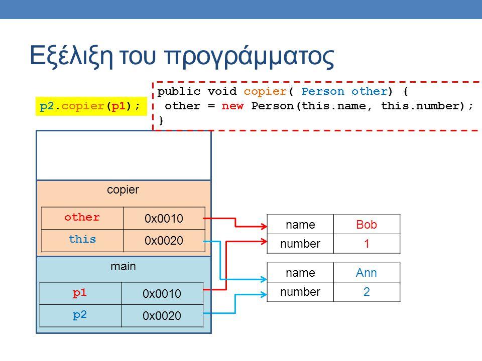 main Εξέλιξη του προγράμματος p1p1 0x0010 p2 0x0020 nameAnn number2 nameBob number1 copier other 0x0010 this 0x0020 public void copier( Person other) { other = new Person(this.name, this.number); } p2.copier(p1);