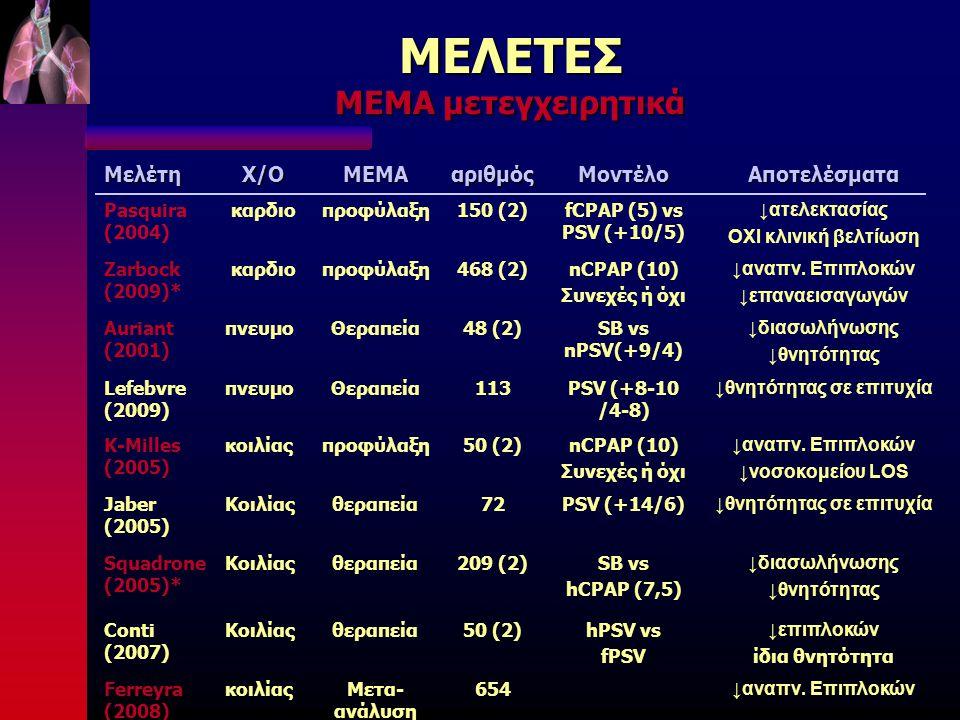 ΜΕΛΕΤΕΣ ΜΕΜΑ μετεγχειρητικά ΜελέτηΧ/ΟΜΕΜΑαριθμόςΜοντέλοΑποτελέσματα Pasquira (2004) καρδιοπροφύλαξη150 (2)fCPAP (5) vs PSV (+10/5) ↓ατελεκτασίας ΟΧΙ κλινική βελτίωση Zarbock (2009)* καρδιοπροφύλαξη468 (2)nCPAP (10) Συνεχές ή όχι ↓αναπν.