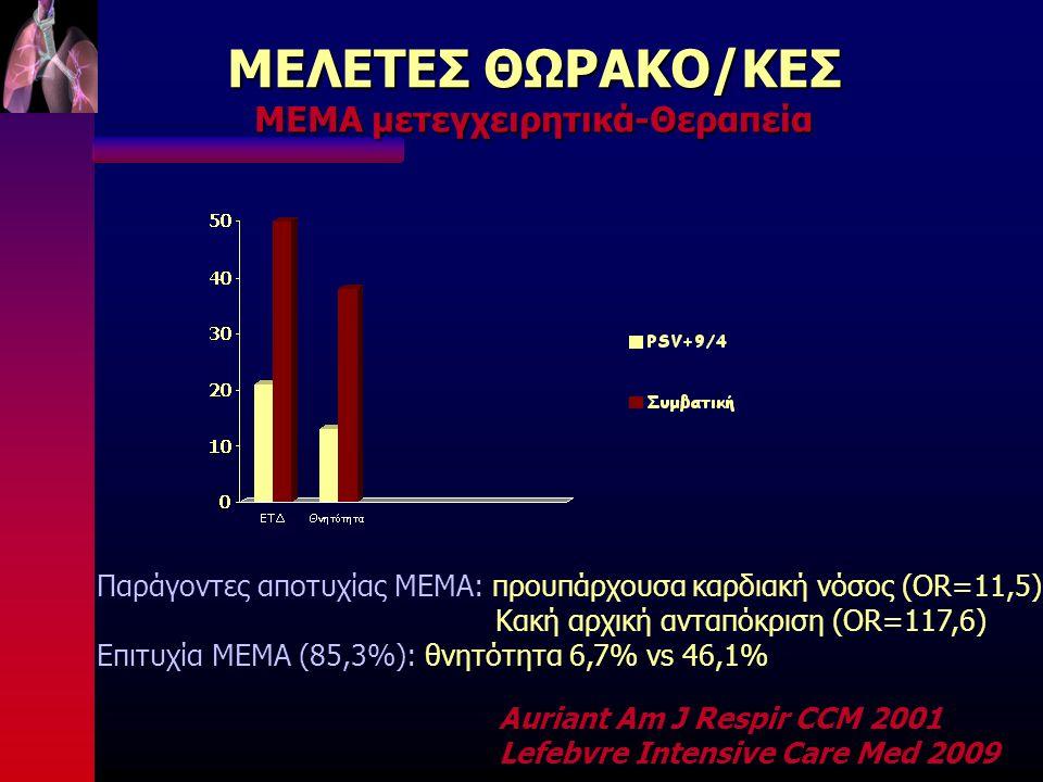 ΜΕΛΕΤΕΣ ΘΩΡΑΚΟ/ΚΕΣ ΜΕΜΑ μετεγχειρητικά-Θεραπεία Auriant Am J Respir CCM 2001 Lefebvre Intensive Care Med 2009 Παράγοντες αποτυχίας ΜΕΜΑ: προυπάρχουσα καρδιακή νόσος (OR=11,5) Κακή αρχική ανταπόκριση (OR=117,6) Επιτυχία ΜΕΜΑ (85,3%): θνητότητα 6,7% vs 46,1%