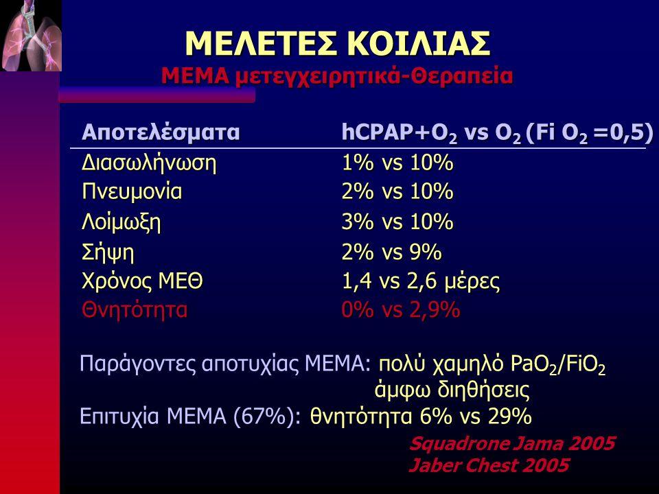 ΜΕΛΕΤΕΣ ΚΟΙΛΙΑΣ ΜΕΜΑ μετεγχειρητικά-Θεραπεία Squadrone Jama 2005 Jaber Chest 2005Αποτελέσματα hCPAP+O 2 vs O 2 (Fi O 2 =0,5) ΔιασωλήνωσηΠνευμονία 1% vs 10% 2% vs 10% Λοίμωξη 3% vs 10% Σήψη Χρόνος ΜΕΘ Θνητότητα 2% vs 9% 1,4 vs 2,6 μέρες 0% vs 2,9% Παράγοντες αποτυχίας ΜΕΜΑ: πολύ χαμηλό PaO 2 /FiO 2 άμφω διηθήσεις Επιτυχία ΜΕΜΑ (67%): θνητότητα 6% vs 29%