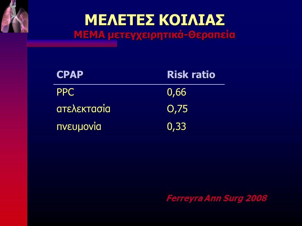ΜΕΛΕΤΕΣ ΚΟΙΛΙΑΣ ΜΕΜΑ μετεγχειρητικά-Θεραπεία Ferreyra Ann Surg 2008CPAP Risk ratio PPCατελεκτασία0,66Ο,75 πνευμονία0,33