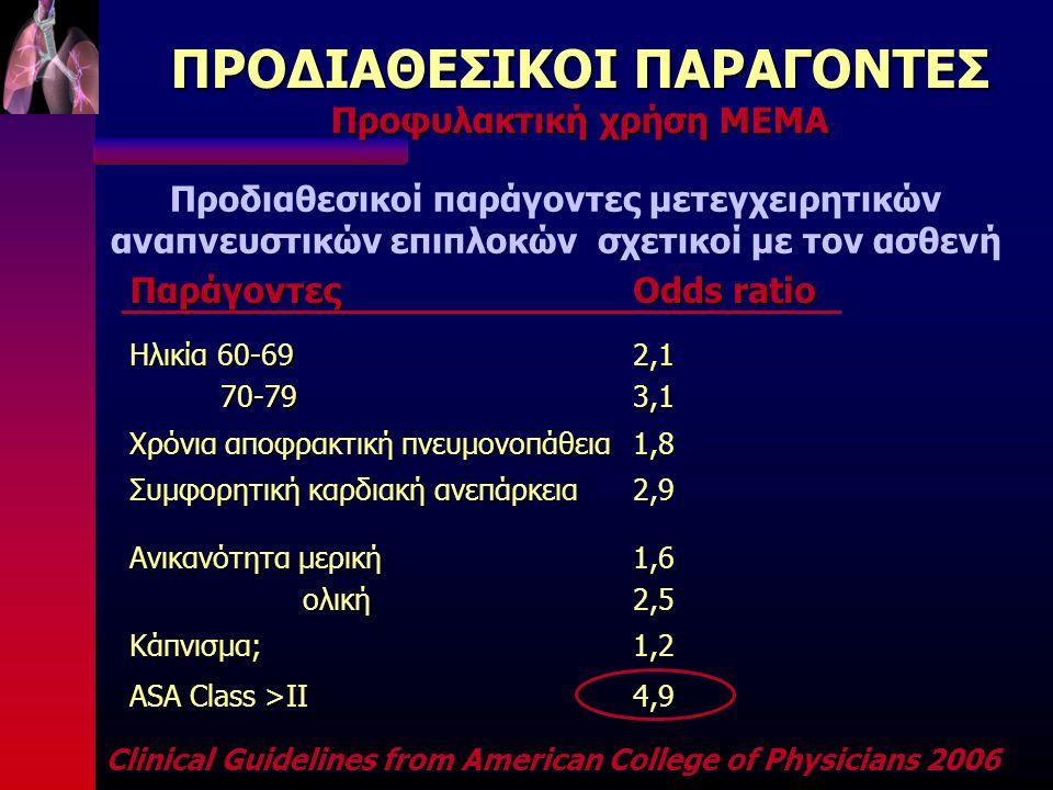 ΠΡΟΔΙΑΘΕΣΙΚΟΙ ΠΑΡΑΓΟΝΤΕΣ Προφυλακτική χρήση ΜΕΜΑ Παράγοντες Odds ratio Ηλικία 60-69 70-79 70-792,13,1 Χρόνια αποφρακτική πνευμονοπάθεια 1,8 Συμφορητική καρδιακή ανεπάρκεια 2,9 Ανικανότητα μερική ολική ολική1,62,5 Κάπνισμα; 1,2 ASA Class >II 4,9 Προδιαθεσικοί παράγοντες μετεγχειρητικών αναπνευστικών επιπλοκών σχετικοί με τον ασθενή Clinical Guidelines from American College of Physicians 2006