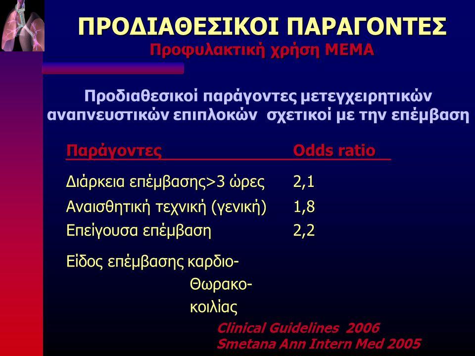 ΠΡΟΔΙΑΘΕΣΙΚΟΙ ΠΑΡΑΓΟΝΤΕΣ Προφυλακτική χρήση ΜΕΜΑ Παράγοντες Odds ratio Διάρκεια επέμβασης>3 ώρες 2,1 Αναισθητική τεχνική (γενική) 1,8 Επείγουσα επέμβαση 2,2 Είδος επέμβασης καρδιο- Θωρακο- Θωρακο- κοιλίας κοιλίας Προδιαθεσικοί παράγοντες μετεγχειρητικών αναπνευστικών επιπλοκών σχετικοί με την επέμβαση Clinical Guidelines 2006 Smetana Ann Intern Med 2005