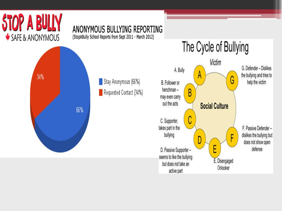 Επιπτώσεις Bullying  Άγχος  Έντονη αίσθηση φόβου  Δυσκολία στον ύπνο και την ηρεμία-εφιάλτες κατά τη διάρκεια του ύπνο  Άρνηση του θύματος να πάει