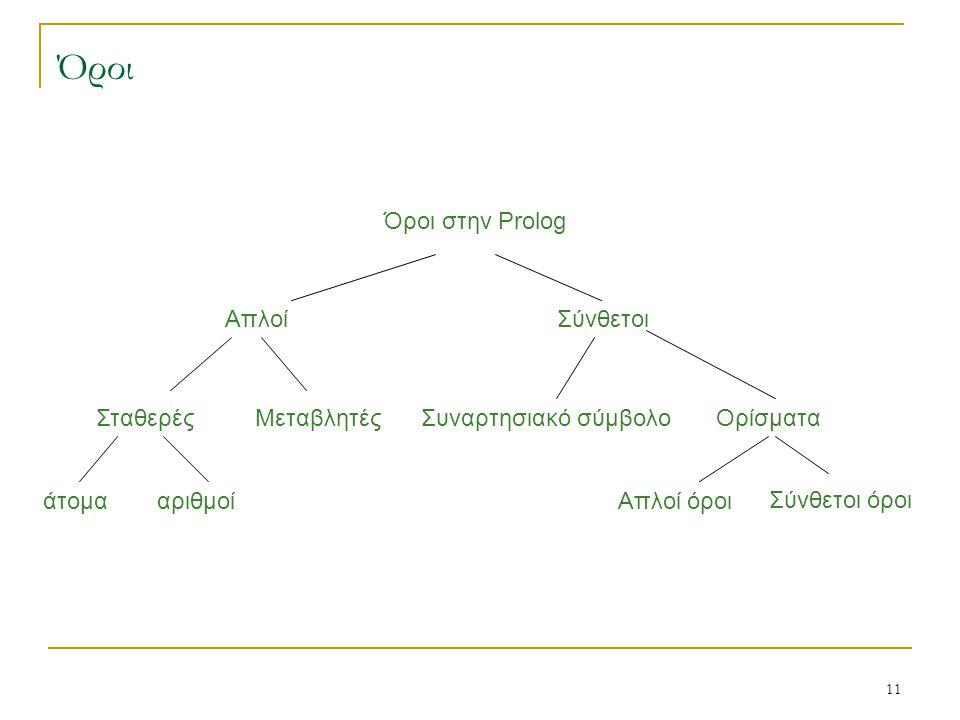 11 Όροι Όροι στην Prolog Μεταβλητές ΑπλοίΣύνθετοι ΣταθερέςΣυναρτησιακό σύμβολοΟρίσματα άτομααριθμοίΑπλοί όροι Σύνθετοι όροι
