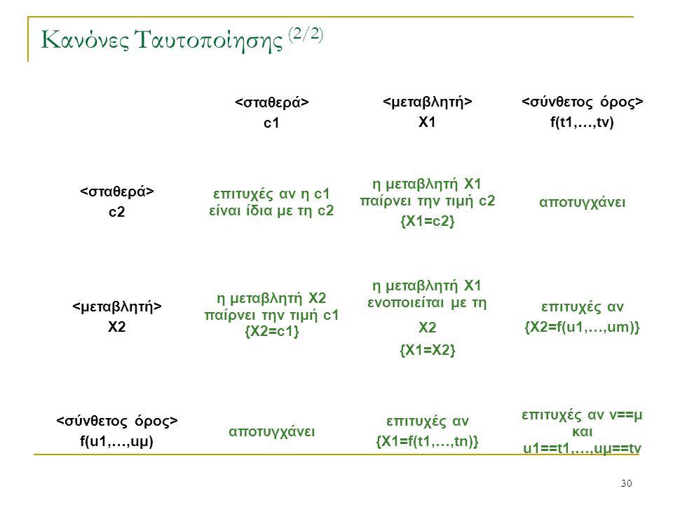 30 Κανόνες Ταυτοποίησης (2/2) c1 X1 f(t1,…,tν) c2 επιτυχές αν η c1 είναι ίδια με τη c2 η μεταβλητή X1 παίρνει την τιμή c2 {Χ1=c2} αποτυγχάνει X2 η μετ