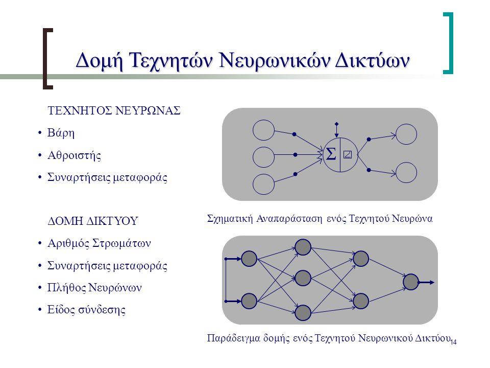 14 Παράδειγμα δομής ενός Τεχνητού Νευρωνικού Δικτύου ΤΕΧΝΗΤΟΣ ΝΕΥΡΩΝΑΣ Βάρη Αθροιστής Συναρτήσεις μεταφοράς ΔΟΜΗ ΔΙΚΤΥΟΥ Αριθμός Στρωμάτων Συναρτήσεις