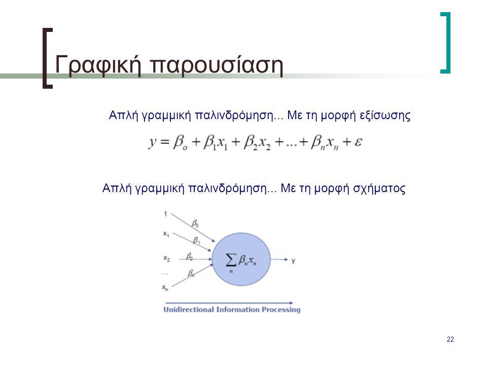 22 Γραφική παρουσίαση Απλή γραμμική παλινδρόμηση... Με τη μορφή εξίσωσης Απλή γραμμική παλινδρόμηση... Με τη μορφή σχήματος