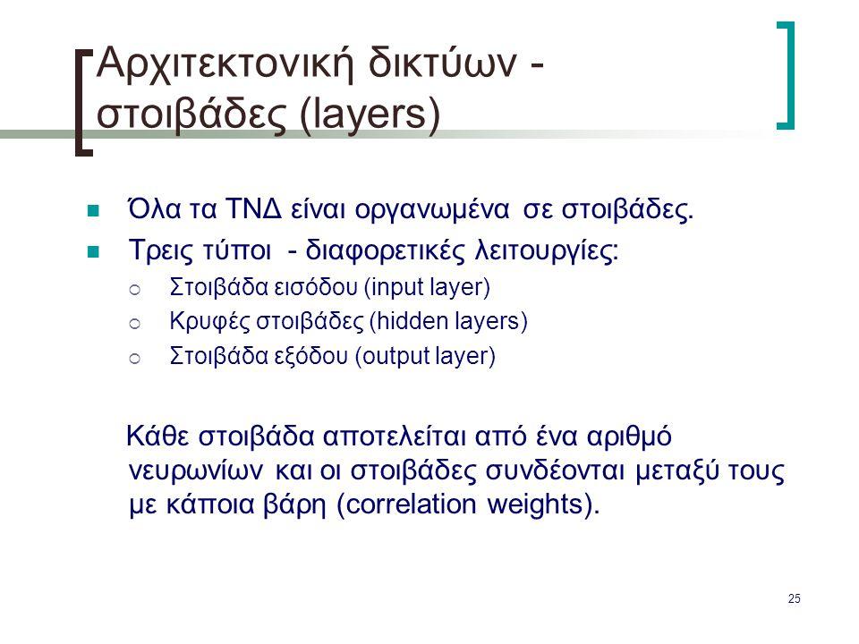 25 Αρχιτεκτονική δικτύων - στοιβάδες (layers) Όλα τα ΤΝΔ είναι οργανωμένα σε στοιβάδες. Τρεις τύποι - διαφορετικές λειτουργίες:  Στοιβάδα εισόδου (in