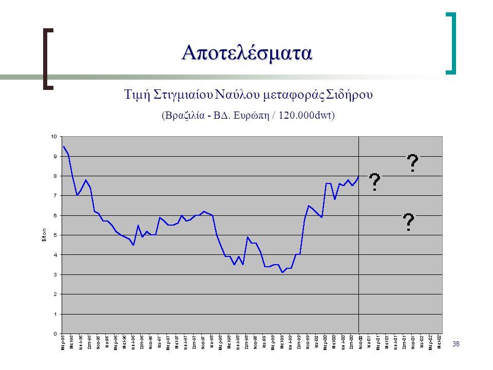 38 Αποτελέσματα Τιμή Στιγμιαίου Ναύλου μεταφοράς Σιδήρου (Βραζιλία - ΒΔ. Ευρώπη / 120.000dwt)