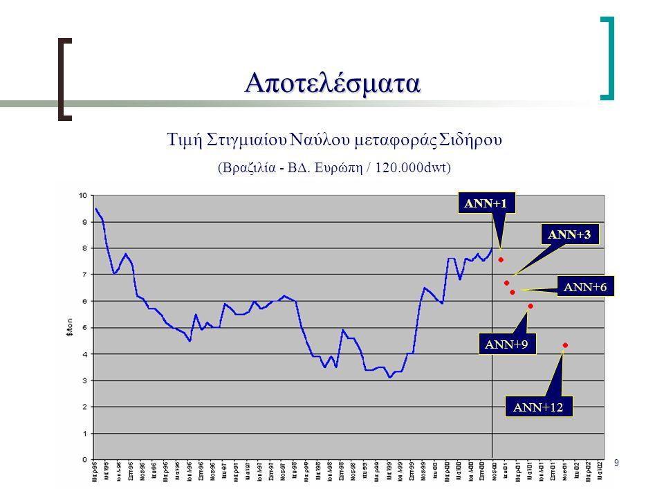 39 Αποτελέσματα Τιμή Στιγμιαίου Ναύλου μεταφοράς Σιδήρου (Βραζιλία - ΒΔ. Ευρώπη / 120.000dwt) ANN+1 ANN+6 ANN+9 ANN+12 ANN+3
