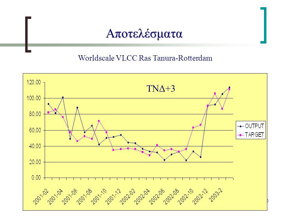 40 Αποτελέσματα Worldscale VLCC Ras Tanura-Rotterdam ΤΝΔ+3