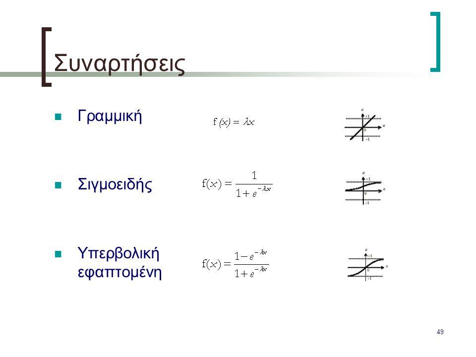 49 Συναρτήσεις Γραμμική Σιγμοειδής Υπερβολική εφαπτομένη