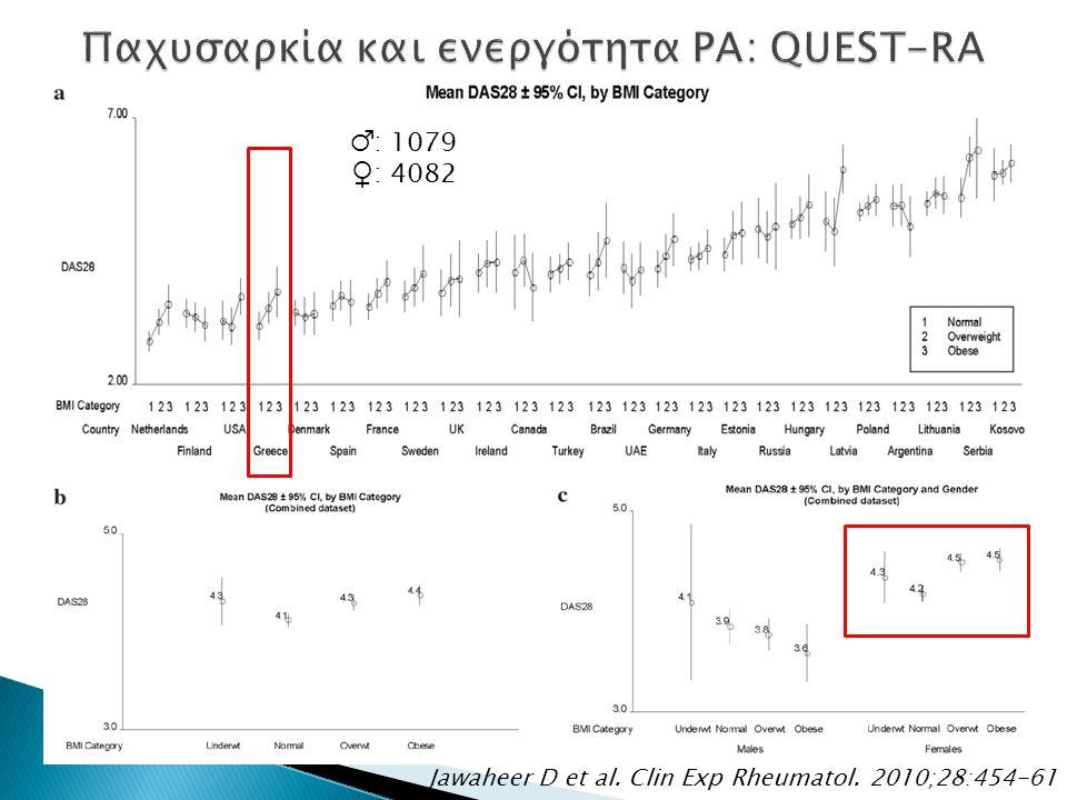 Jawaheer D et al. Clin Exp Rheumatol. 2010;28:454-61 ♂: 1079 ♀: 4082