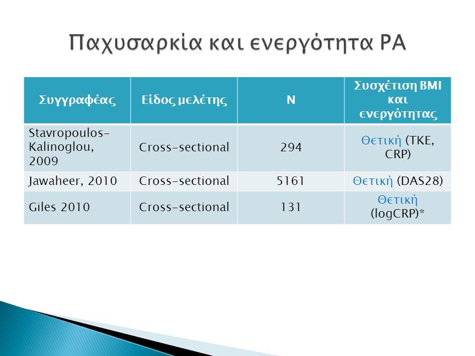 ΣυγγραφέαςΕίδος μελέτηςΝ Συσχέτιση ΒΜΙ και ενεργότητας Stavropoulos- Kalinoglou, 2009 Cross-sectional294 Θετική (ΤΚΕ, CRP) Jawaheer, 2010Cross-sectional5161Θετική (DAS28) Giles 2010Cross-sectional131 Θετική (logCRP)*